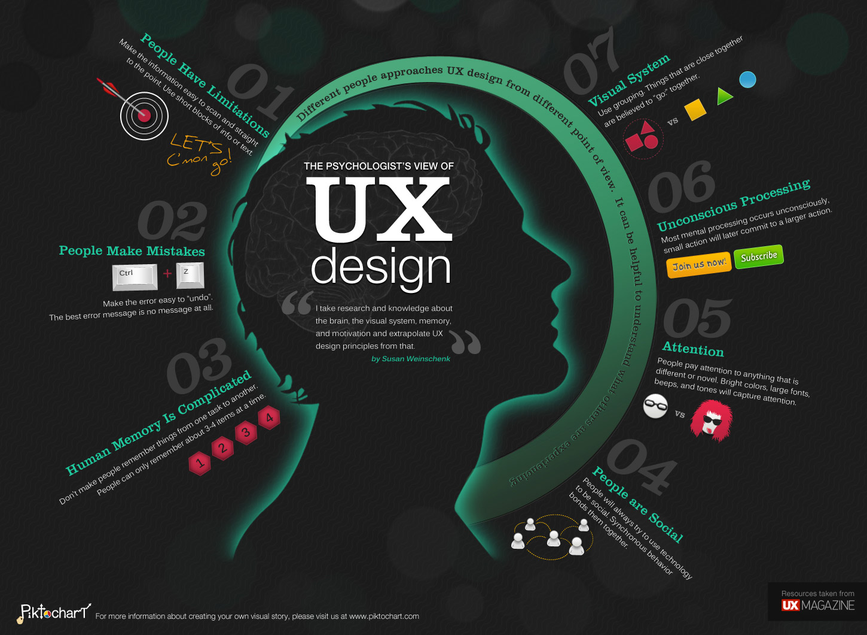 طراحی تجربه کاری در صنعت ساخت